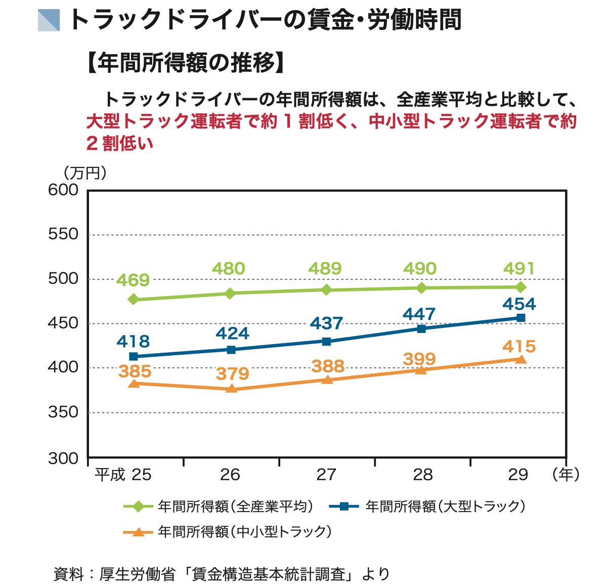 運送業の賃金推移